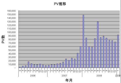 PV推移(0603-0901).JPG