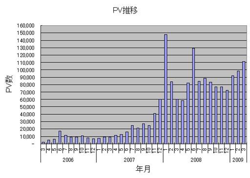 PV推移(0603-0903).JPG