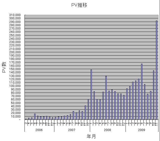 PV推移(0603-0911).JPG