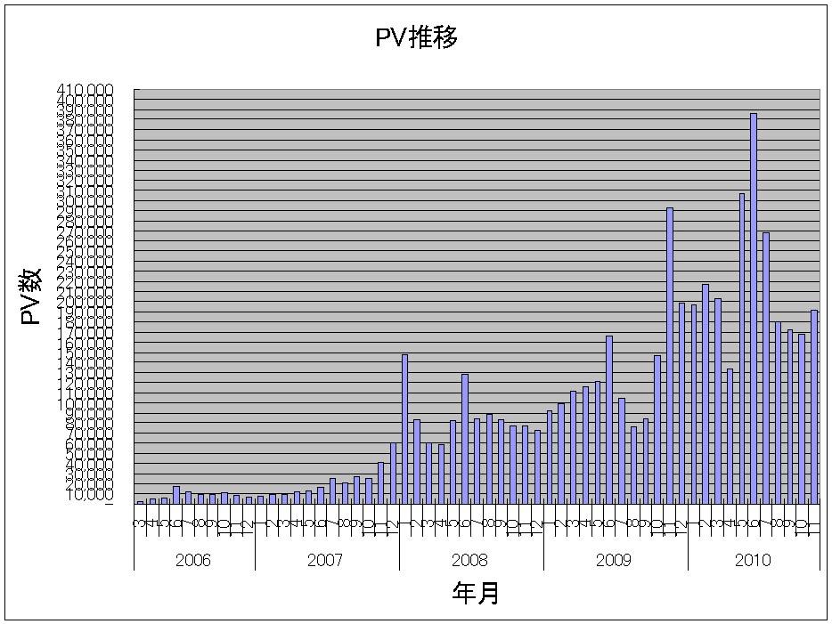 PV推移(0603-1011).JPG