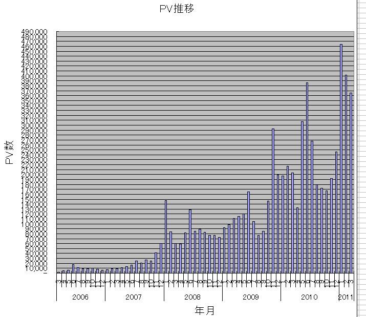 PV推移(0603-1103).JPG