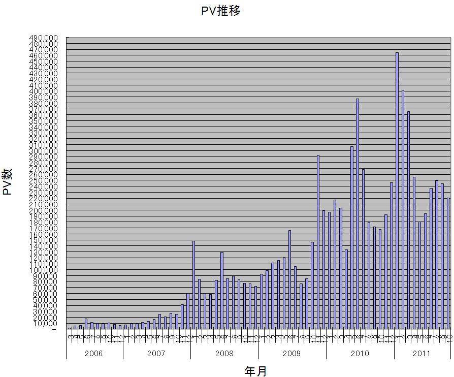 PV推移(0603-1110).jpg