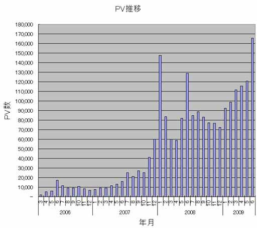 PV推移(0603-0906).JPG